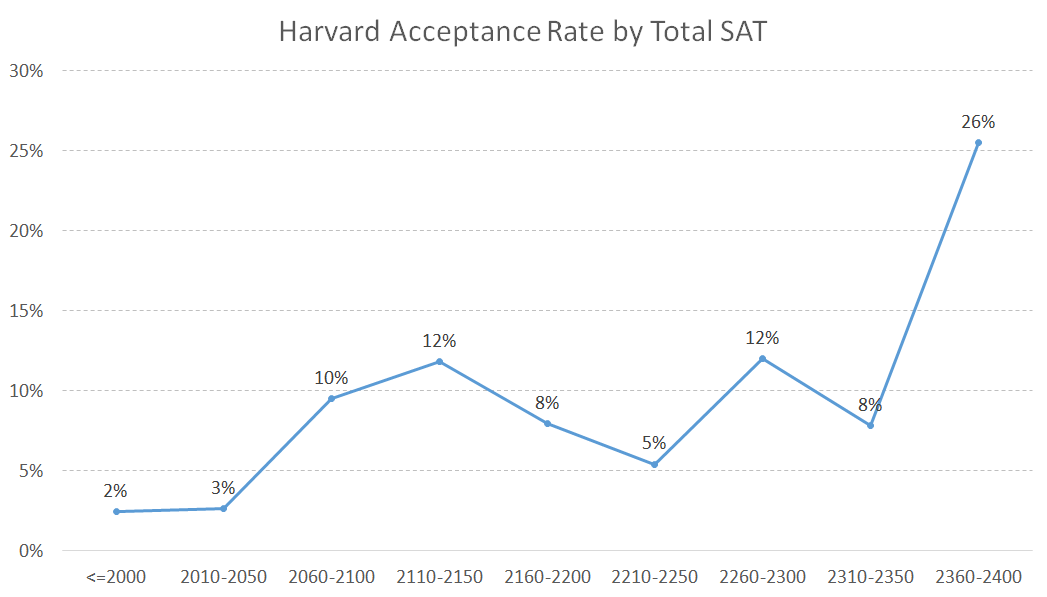 Harvard Acceptance Rate by Total SAT Score - College Admit Me