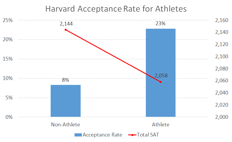 Harvard Acceptance Rate for Athletes - College Admit Me
