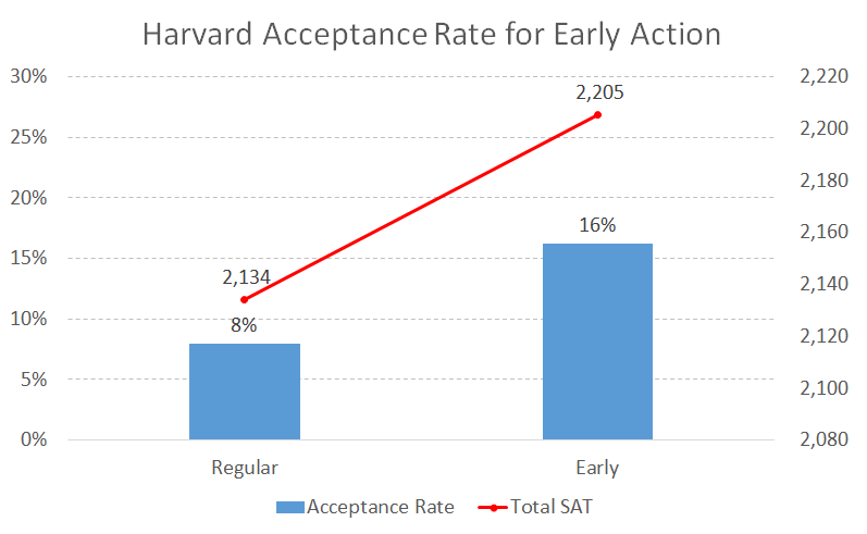 Harvard Acceptance Rate for Early Action - College Admit Me