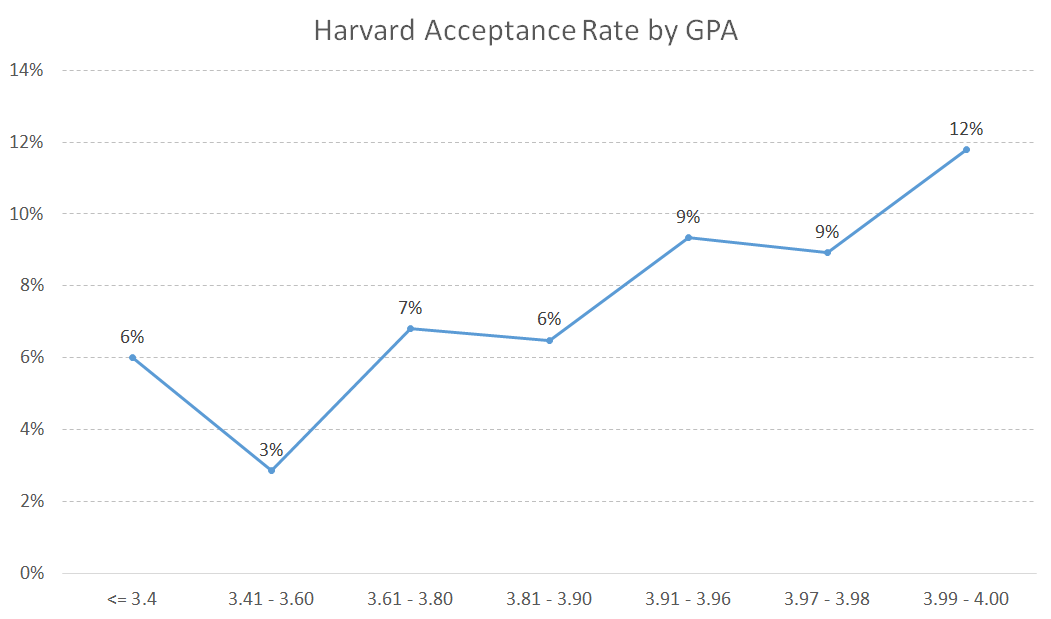 Harvard Acceptance Rate by GPA - College Admit Me