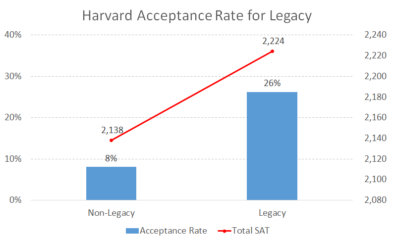 Harvard Acceptance Rate for Legacy - College Admit Me